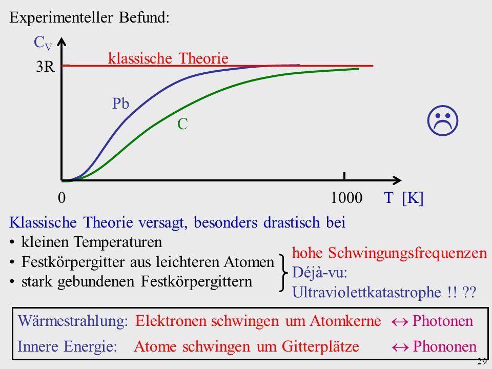  Experimenteller Befund: 1000 T [K] 3R CV klassische Theorie Pb C